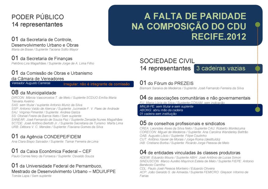 As cadeiras do CDU determinadas pelo Regimento Interno e suas irregularidades no final do ano de 2012.