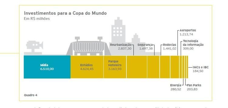 "Figura  - Fonte: Ernst & Young. ""Brasil sustentável: Impactos Socioeconômicos da Copa 2014"".Disponível em: http://www.ey.com/BR/pt/Issues/Brasil_Sustentavel_-_Copa_2014"