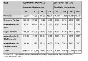 Tabela mostrando a diminuição do custo de infra-estrutura por habitante com o adensamento
